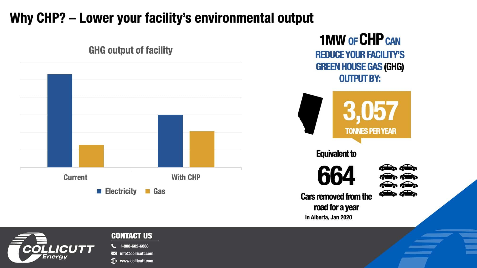 Lower your facility's environmental output